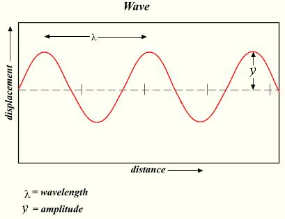Características de una onda